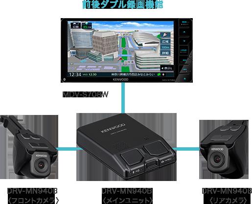フロント/リア対応ドライブレコーダーと連携